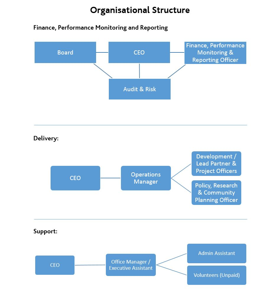 Kitchen Organizational Chart And Their Responsibilities: The Third Sector In Dumfries